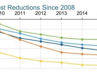 過去 8 年清潔能源的價格大減 (圖:Department of Energy)