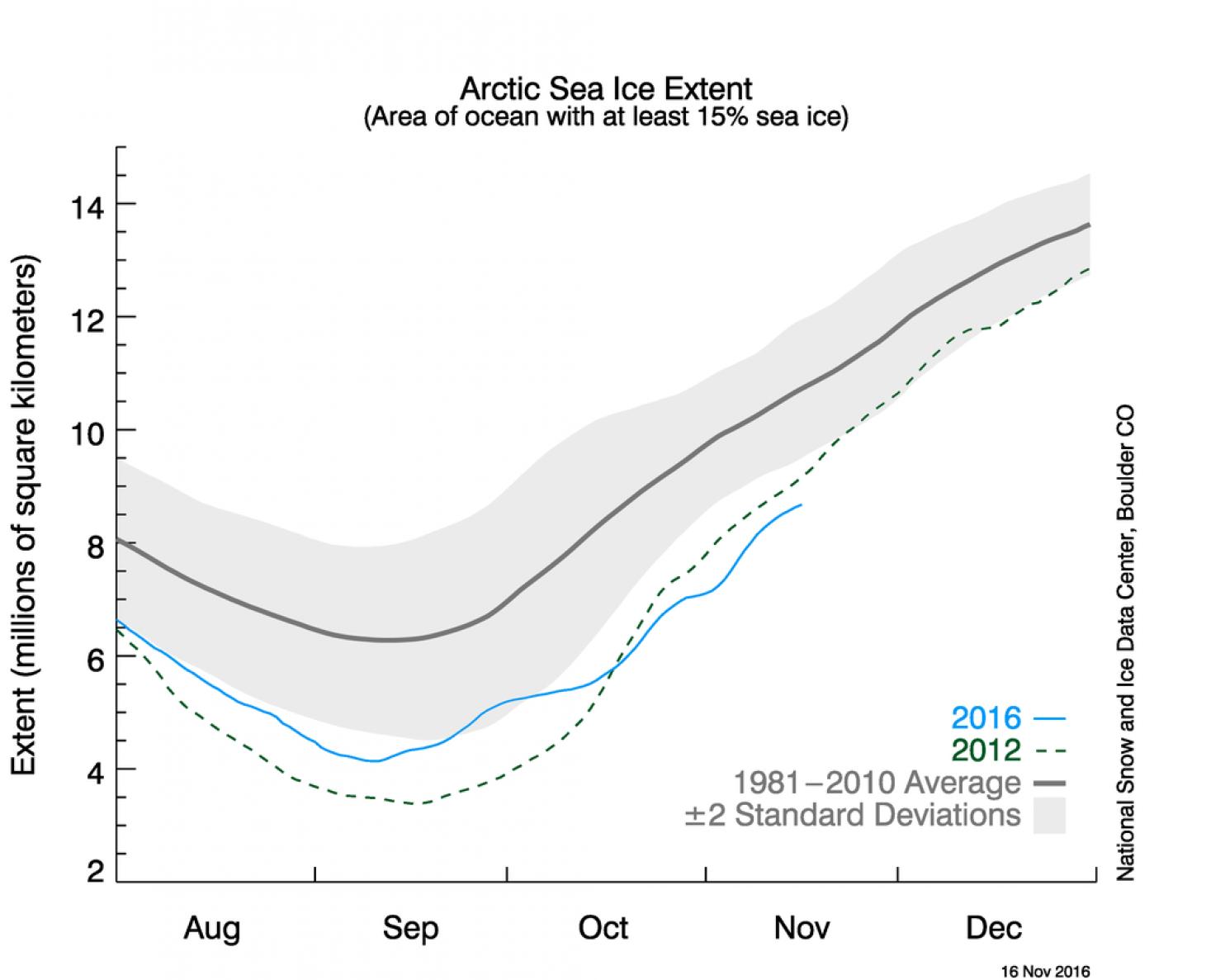 海冰覆蓋率一度低於 2012 年歷史最低的紀錄